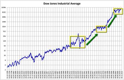 Trading DJIA Dow Jones Grafik