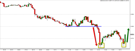 Daytrading forex low spread best broker