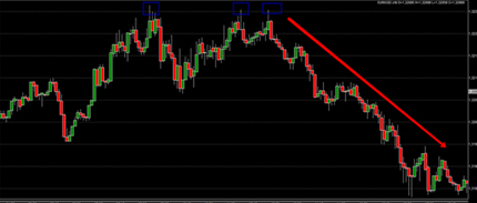 Daytrading forex low spread