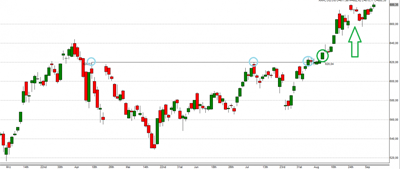 Technische Analyse Grafik Apple