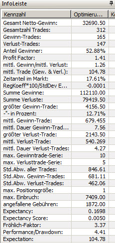 Trading Strategie DAX Resultat