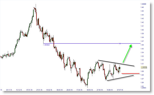 FX PAIR USD/CAD FOREIGN EXCHANGE BULLISH LONG SIGNAL ASCENDING TRIANGLE