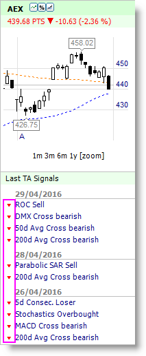 AEX INDEX SHORT SELL SIGNAL