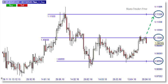 EUR-CHF bullish long signal foreign exchange